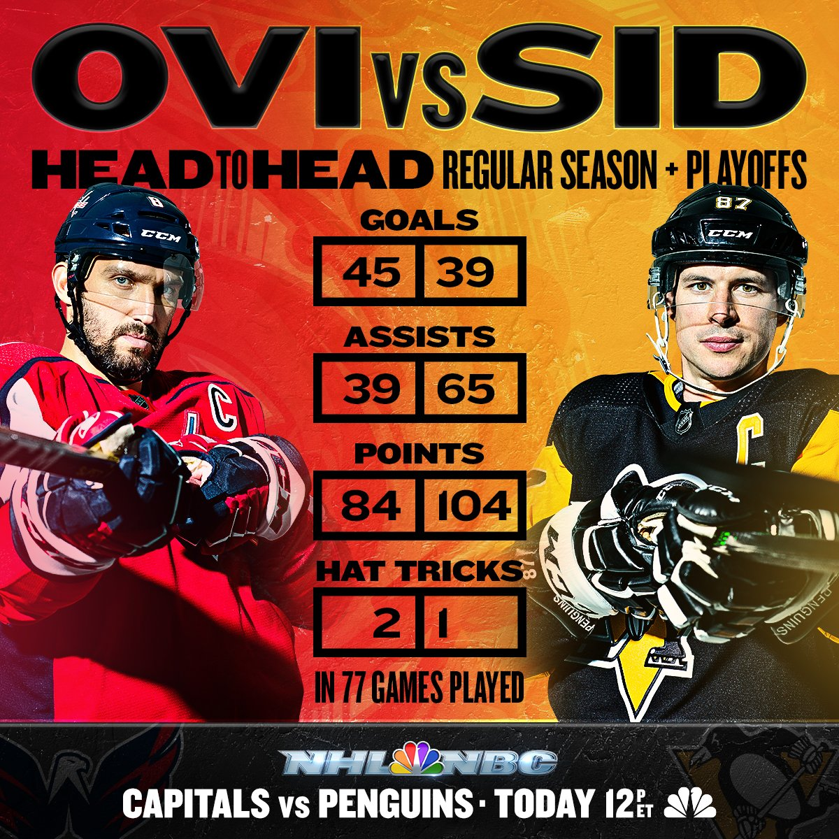 These two have some history.   Alex Ovechkin vs. Sidney Crosby @Capitals vs. @penguins - 12PM ET on NBC!  #AllCaps | #LetsGoPens