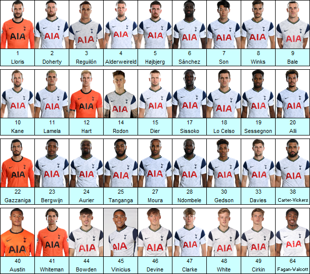 Tottenham Hotspur Squad Minutes Played Season 2020-21 after 3-1 win against Sheffield United at Bramall Lane today  #COYS #THFC #SUFC
