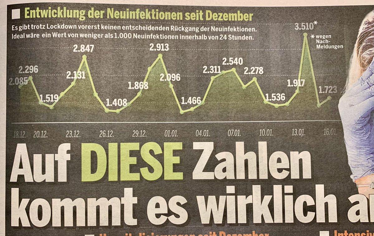 """Die erste irritierende Grafik heute in """"Österreich"""" ist die der Neuinfektionen. Sie beginnt am 18.12. und behauptet: """"Es gibt trotz Lockdown vorerst keinen entscheidenden Rückgang"""". Ähm, 2. Lockdown begann am 3.11. Neuinfektionen damals ca 4000, die bis 13.11. auf 9500 anstiegen. https://t.co/9l3RIKIAGG"""