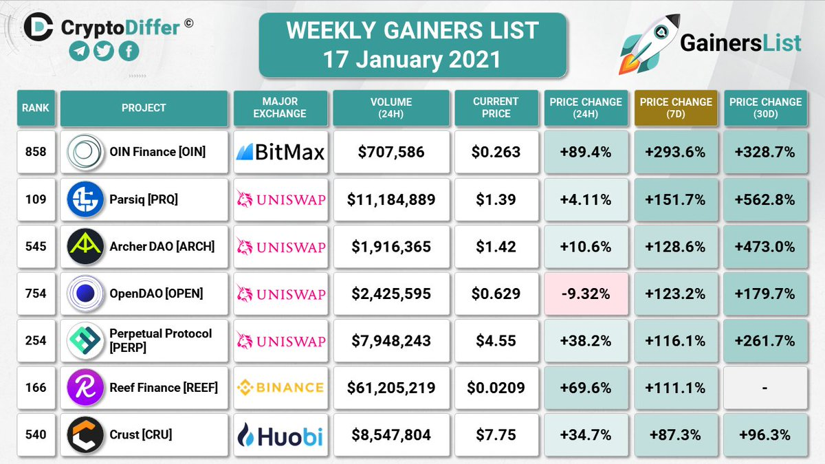 WEEKLY GAINERS LIST 17 January 2021  7 Days Price Change: $OIN +293.6% $PRQ +151.7% $ARCH +128.6% $OPEN +123.2% $PERP +116.1% $REEF +111.1% $CRU +87.3%  @FinanceOin @parsiq_net @Archer_DAO @opendaoprotocol @perpprotocol @ReefDeFi @CrustNetwork