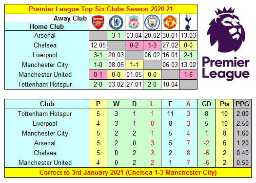 Premier League 2020-21 Top Six Clubs' Results, Fixtures & Mini-Table ahead of Liverpool v Manchester United at Anfield Stadium today  #AFC #CFC #LFC #MCFC #MUFC #COYS
