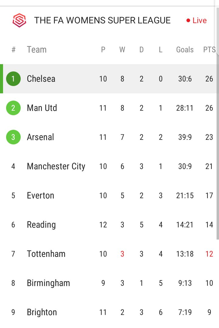 Chelsea Women has knocked United from the top spot in the league table  I need Liverpool to do the same 💪🏾❤️  #LIVMUN