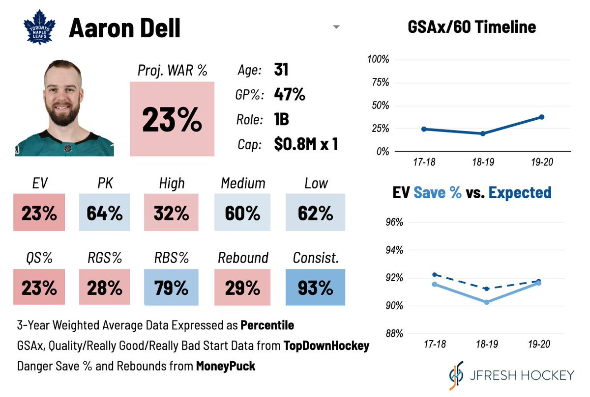 Aaron Dell, put on waivers by TOR, is a competent enough backup goalie. He'll almost certainly get claimed. #LeafsForever