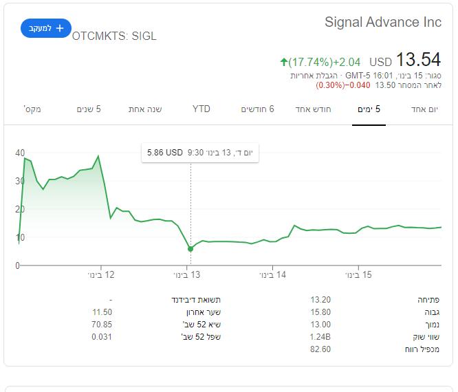 אני לא מבינה כלום - כבר ברור שהמנייה הזאת היא לא סיגנל - אז למה היא עולה שוב? (נזכיר שלפני שבועיים היא הייתה שווה פחות מדולר) https://t.co/WJ0jzYKGtG