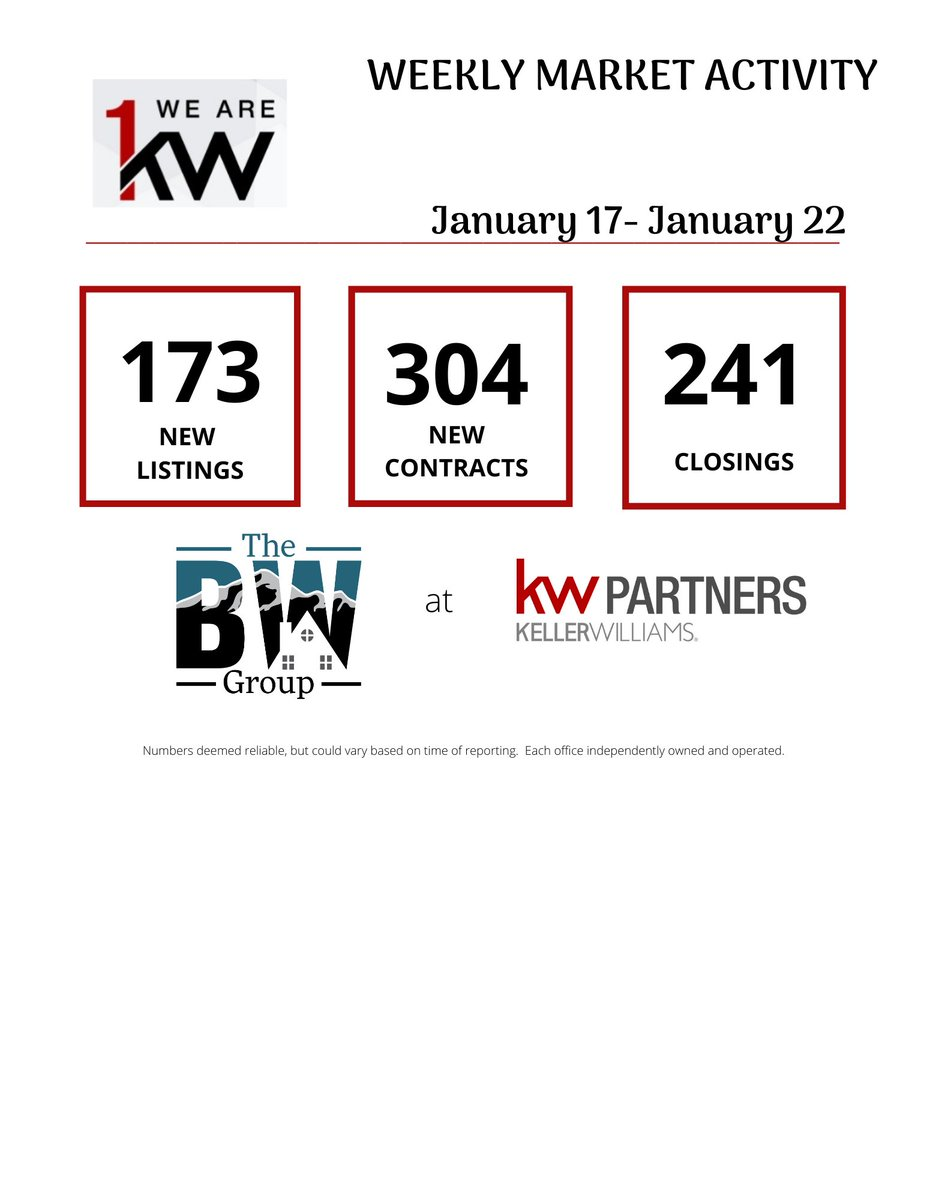 Weekly Activity is strong! 💪💪Who do you know that wants to buy, sell, or invest in real estate this year?🤔🤔 #buysellinvestrelocatecolorado #pikespeakregion #weeklymarketactivity #realtorlife  #wearewithnumberone #kellerwilliamsrealty  #grateful #thebwgroup  #seecospringshomes
