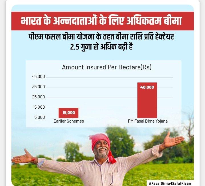 #FasalBima4SafalKisan पीएम फसल बीमा योजना के तहत बीमा राशि प्रति हेक्टेयर 2.5 गुना से अधिक बढ़ा है। via NaMo App