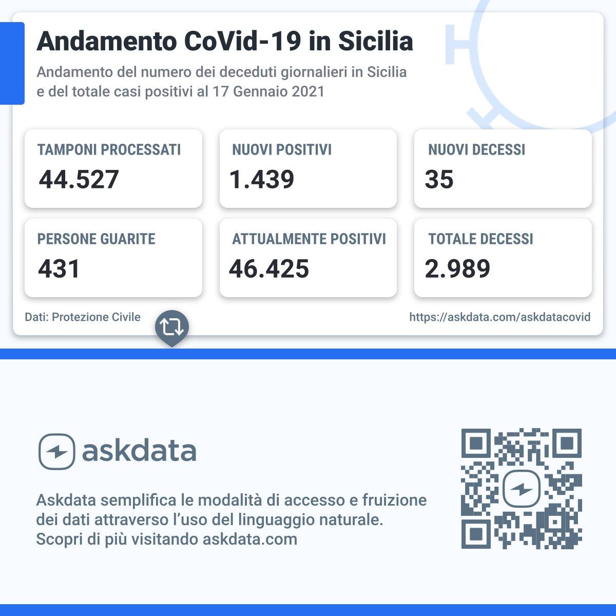 #Covid 17 Gennaio 2021 in Sicilia i defunti sono 35 mentre i nuovi positivi sono 1.439. Il totale dei tamponi processati è 44.527 di cui è risultato positivo il 3.2%. Maggiori info su:  #Askdata #Sicilia