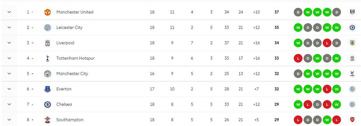 Still #TopOfTheLeague even wasting lots on chances #GGMU #MUFC #ManUtd