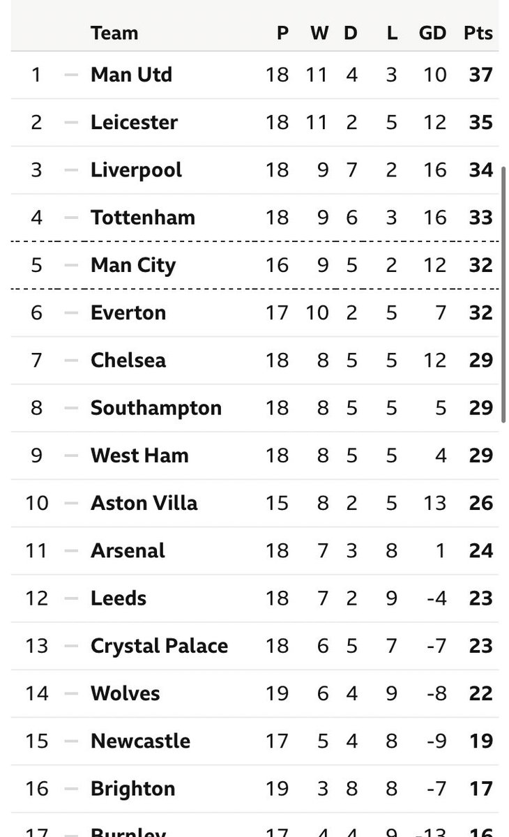 Disappointed to see Liverpool not win today and now the table looks really tight at the top. @LFC