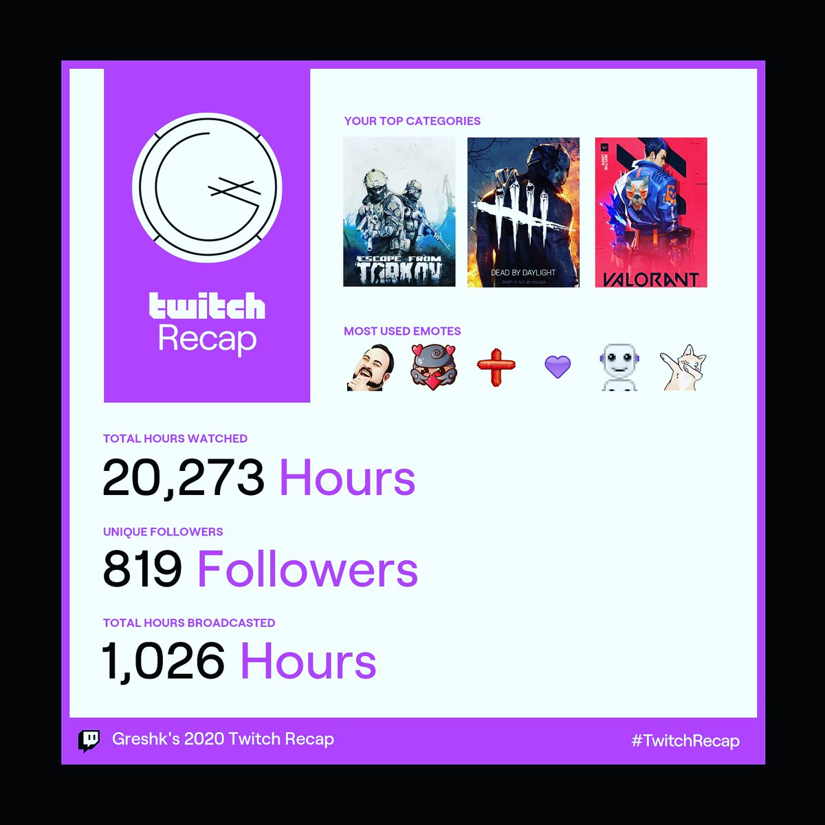 Humbled, blessed, shook, loved, thanful. 2020 was kind to me in as many ways as it sucked. 2021 is about to be my year. I'm about to achieve some big things.  #thankyou  . . . . #MentalHealthAwareness #bipolarawareness #bipolar #grindmode #twitch #twitchaffiliate #contentcreator