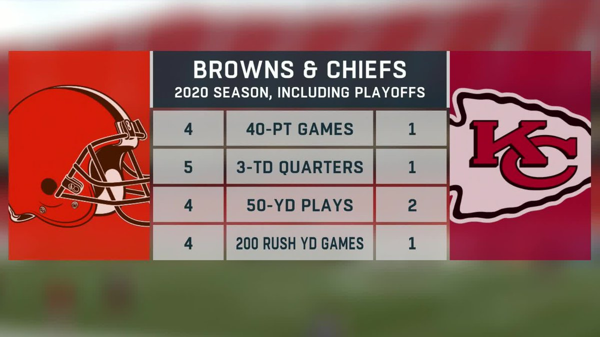 The #Chiefs offense is awesome... but the @Browns have had some big games this year 👇