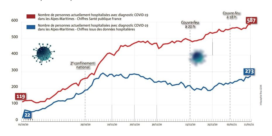 Divergences entre données Santé Public et terrain. En pleine décroissance des hospitalisations, les journaux titraient, l'épidémie repart! Et lorsque le couvre-feu à 18 heures a été instauré, ça explose à Nice!  La réalité, c'est que ça n'évoluait pas plus qu'ailleurs. Nice Matin