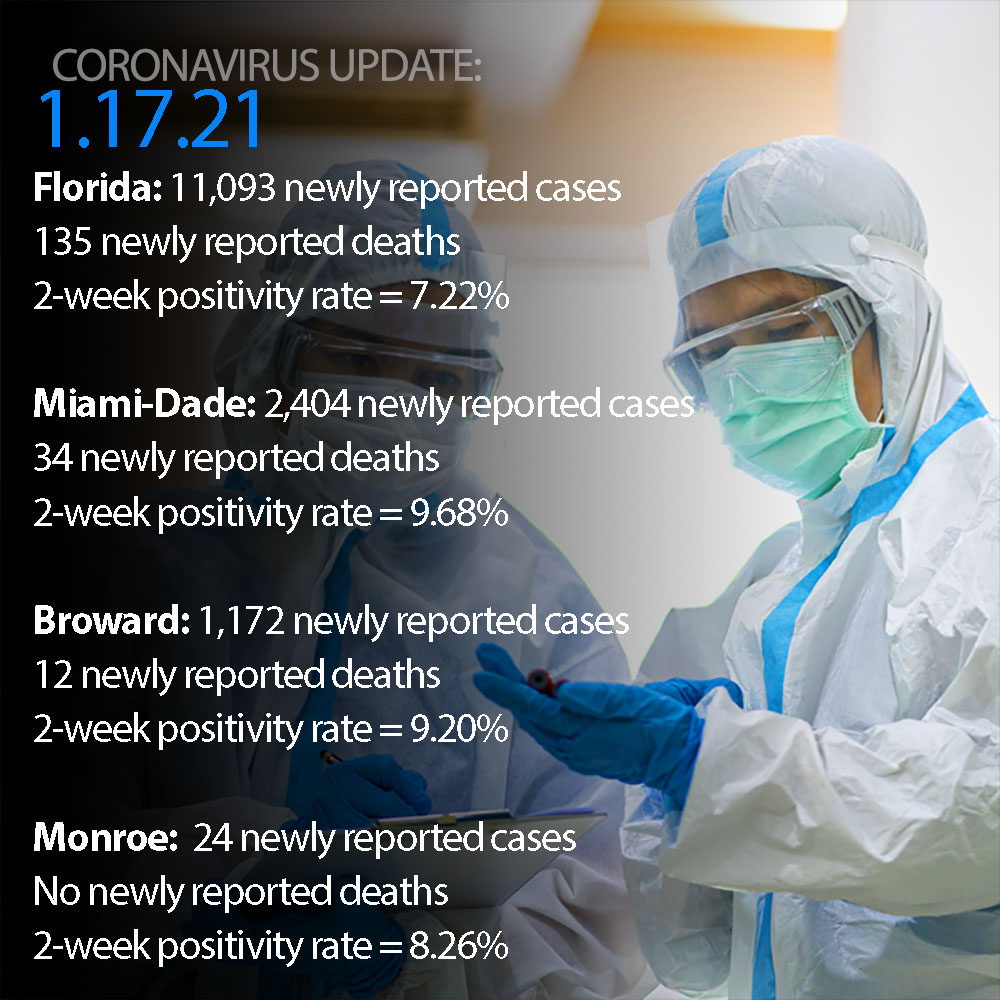 Florida reports 11,093 newly added #COVID19 cases, 135 new deaths, 2-week positivity rate=7.22% Miami-Dade: 2,404 newly added cases, 34 new deaths, 2-week positivity rate=9.68%. Broward: 1,172 newly added cases, 12 new deaths, 2-week positivity rate=9.20%