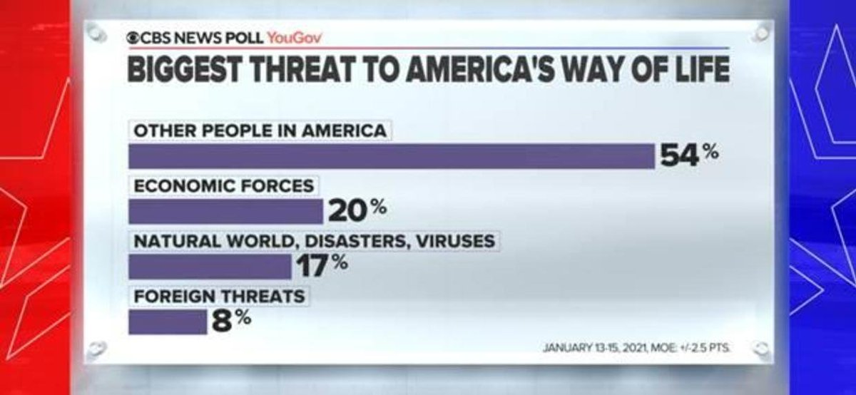 More than half of Americans say the biggest threat to our way of life is other Americans.  👉🏻 https://t.co/JYrN1TssdF https://t.co/3CGjZ3qp6f