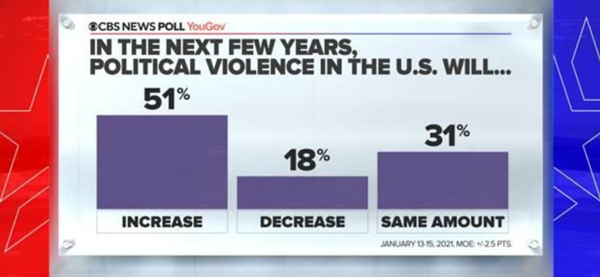 Half of Americans believe political violence in the U.S. will increase over the next few years.  That includes 𝟰𝟳% of Democrats voters and 𝟱𝟵% of Republicans.  👉🏻 https://t.co/JYrN1TssdF https://t.co/HdoxiOprVj