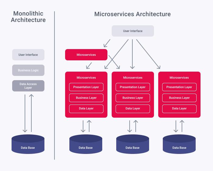 Monolithic Vs #Microservices Architecture 👉https://t.co/zNhKF8oOeh src @xbsoftware via @ingliguori #CloudComputing #datalake #DataScience #Analytics #BigData #architecture #DEVCommunity #coding #AI #APIs #APISec #ITsecurity #Apps #infosec #DigitalTransformation @antgrasso @AkwyZ https://t.co/c5htuNUX0x