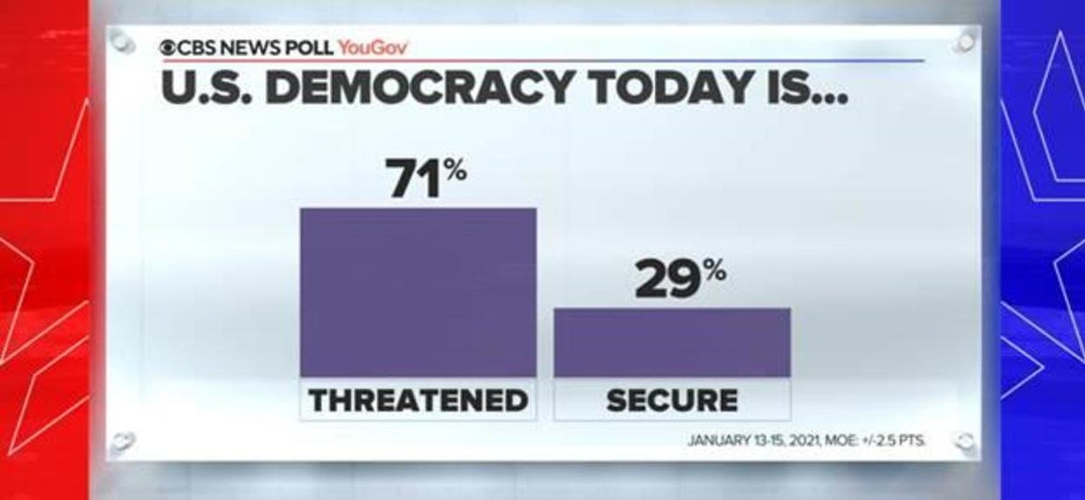 71%  of Americans say our democracy today is threatened.  That includes 𝟲𝟰% of Democrats and 𝟳𝟴% of Republicans.  👉🏻 https://t.co/JYrN1TssdF https://t.co/A3a7tk3hGK