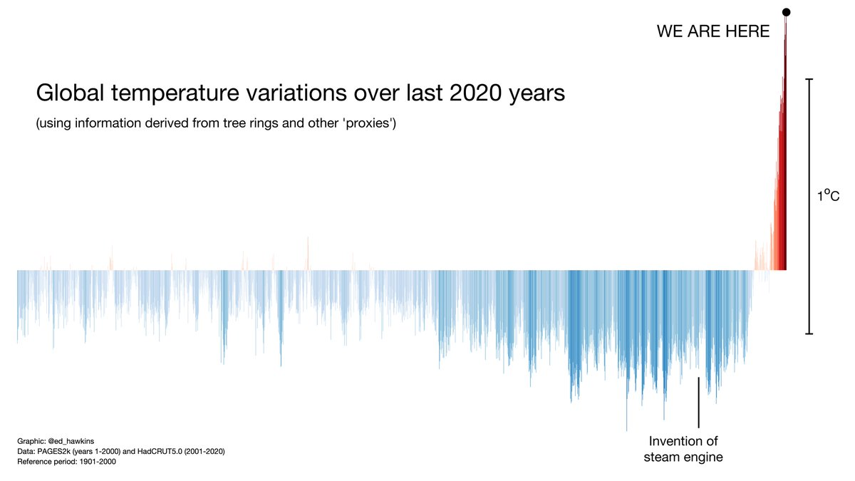 test Twitter Media - Global temperature variations over the last 2020 years https://t.co/0Gc13v5nQB