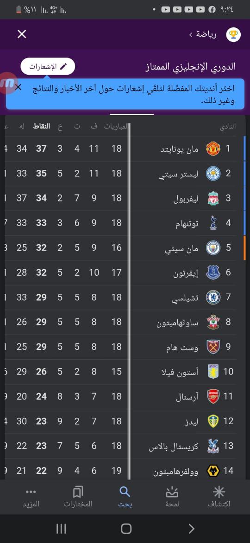 ترتيب الدوري الانجليزي بعد تعادل مان يونايتد و ليفربول https://t.co/zpesfzUayI