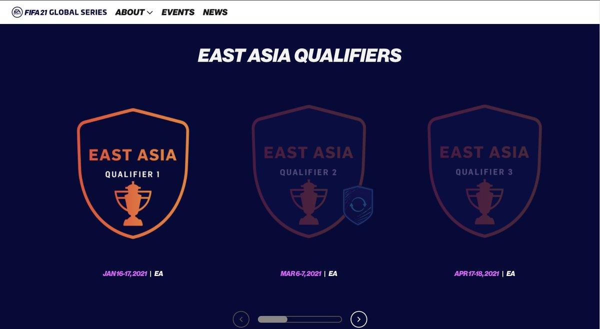 【FIFAeW杯への道】  昨夜のFIFA21グローバルシリーズ東アジア大会はFIFAeW杯に繋がる大会🏆  各大陸ごと、選手たちはシーズンを通してポイントを積み重ねます💯  最終的にベスト8が東アジアプレーオフへ進出、最大で4名が世界への挑戦権の切符を手に入れることができます!🎫  #FIFA21 #FUT21 #FGS21