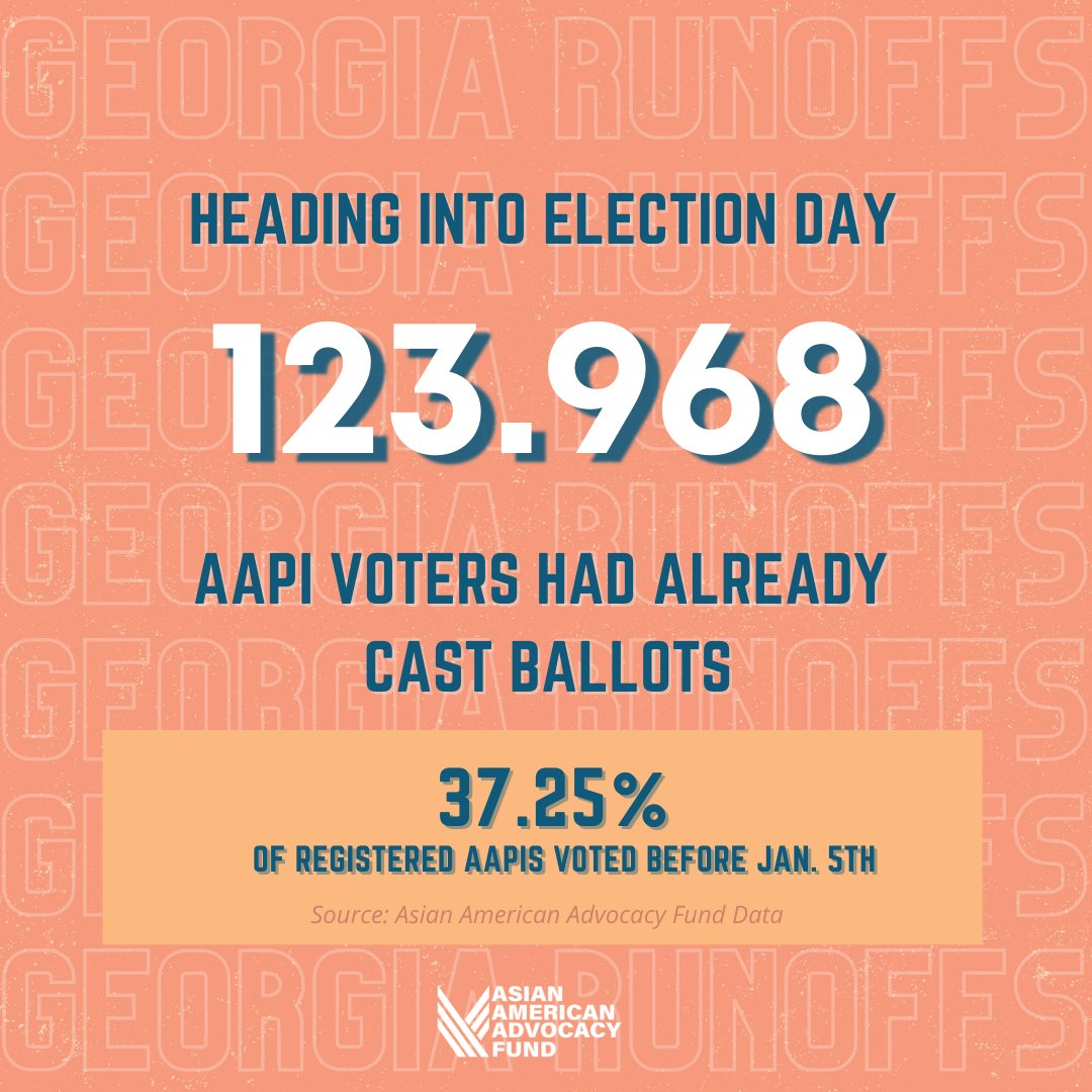 As voting wraps up in #Georgia and counting begins, we want to share data on the nearly 40% of all registered AAPI voters who voted early in-person or by mail before Election Day. Georgia we're proud of you and we appreciate you!  #AllEyesOnGeorgia #GeorgiaRunoffs #GeorgiaVotes https://t.co/MUEGKEJgIU