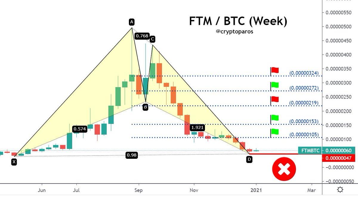 FTM / BTC  Reds are TP for #FTMBTC.  Stop 47 sats.  More than 5x profit ...  All targets come as long as #FTM stays above 47 sats.  Best wins.🙏❤️  #ftm #ftmbtc #ftmusdt $ftm #fantom $fantom #btcusd #ethusdt $eth #ethbtc #crypto #Bitcoin #BTC $btc #Ethereum #altcoins
