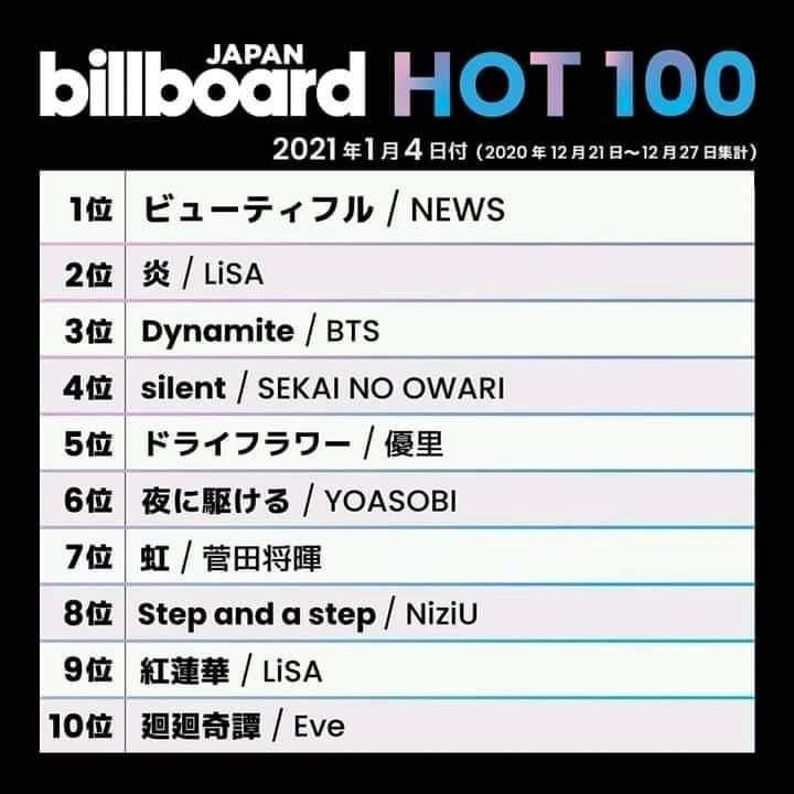 #BillboardGlobal200 #BillboardNews #BillboardJapan