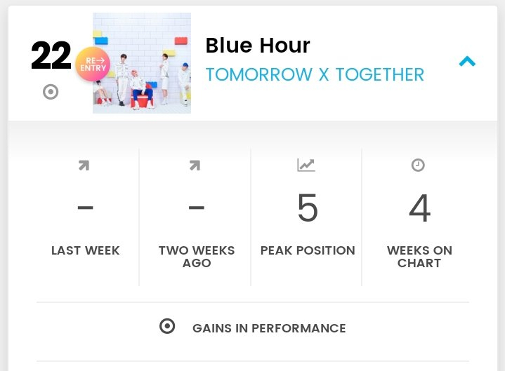 "Billboard World Digital Song Sales  #22 @TXT_members ""Blue Hour"" (RE) 🔥  (Peak #5 Weeks #4)"