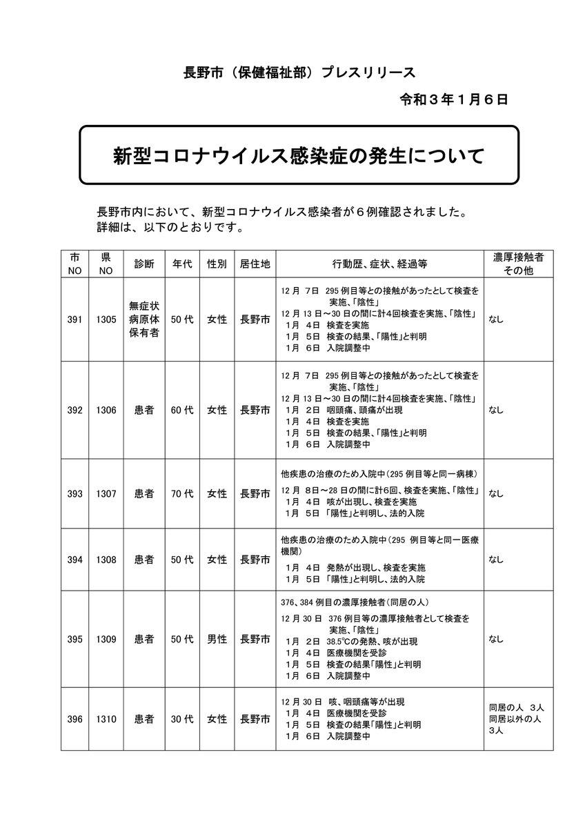 コロナ 速報 者 数 今日 県 長野 感染