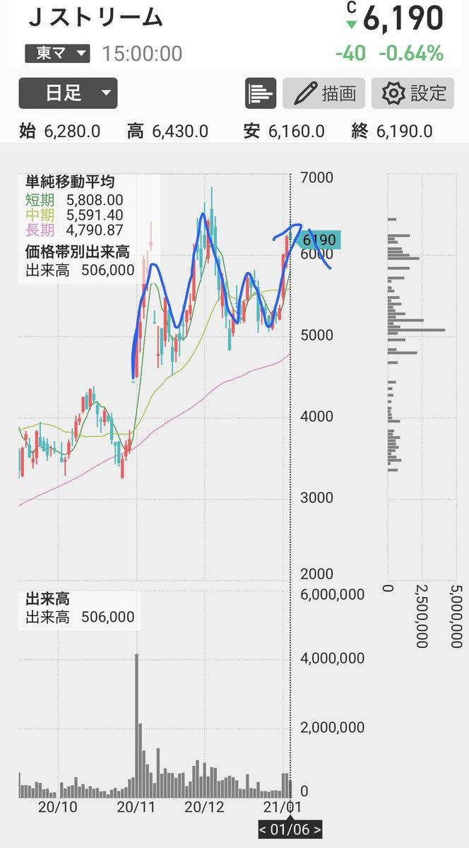 J ストリーム 株価