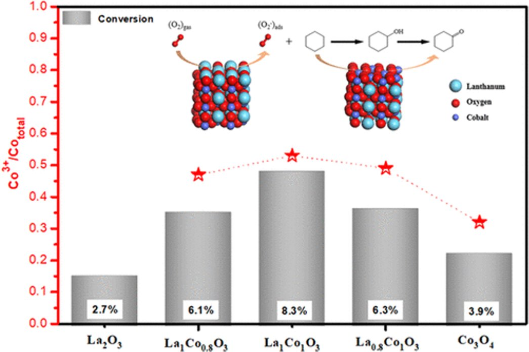 🆕#Perovskite-Type LaCoO3 as an Efficient and Green #Catalyst for Sustainable Partial Oxidation of #Cyclohexane. #Oxygen #adsorption ▶️https://t.co/dh6fw4FALY @INC_CNRS @ENSICAEN  @Universite_Caen @Reseau_Carnot @Carnot_ESP  @CNRS @CNRS_Normandie @normandieuniv