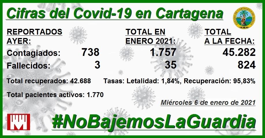 #Análisis  En lo que va corrido del mes de enero, en #Cartagena se han reportado 1.757 nuevos contagios y 35 nuevos muertos por Covid19, lo que mantiene prendidas las alertas, entre otros sectores locales, en los gremios de la Salud. Lea 👉👉  #SOSCartagena