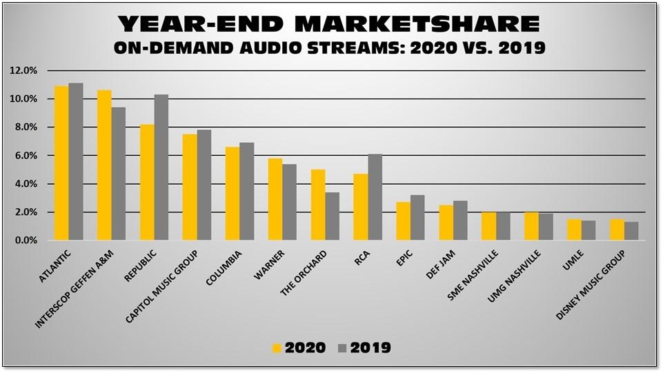2020 vs 2019 marketshare: on-demand audio streams https://t.co/kaTzF4UuCW https://t.co/3kA2LVQV1U