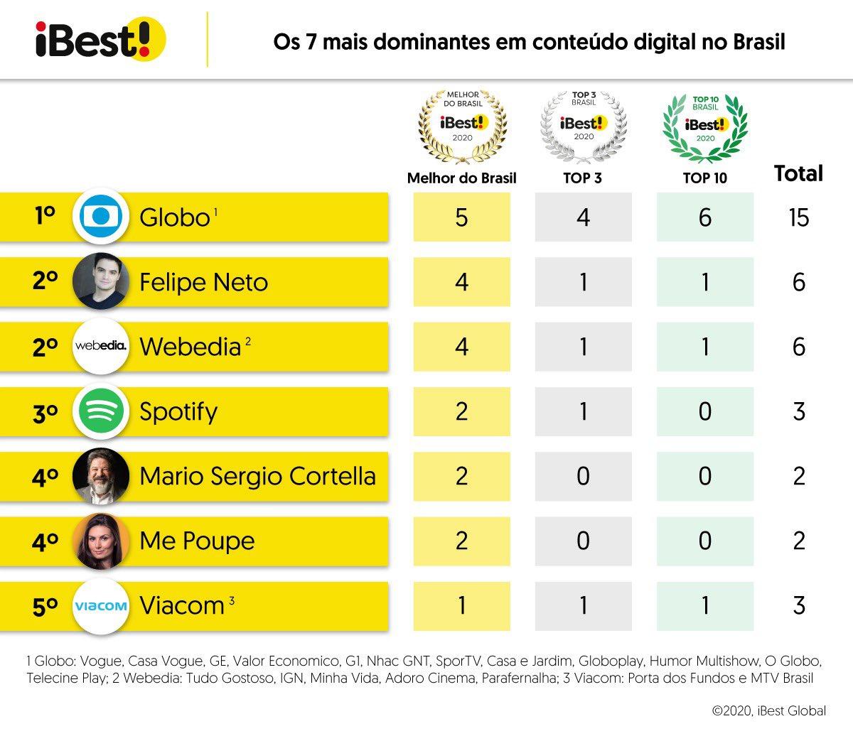 Confira as iniciativas de Conteúdo Digital mais dominantes da internet brasileira - aquelas que lideram um maior número de categorias do iBest.  Em Conteúdos Digitais, o Globo foi o grupo mais dominante, e em 2º lugar, empatados, Felipe Neto e Webedia.