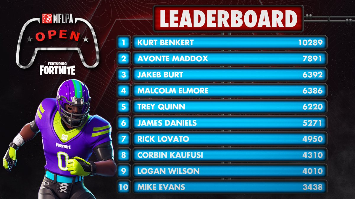 "The NFLPA Open leaderboard locks in ONE WEEK from today! Who will be crowned ""Best @FortniteGame Player in the NFL?"" 👀"
