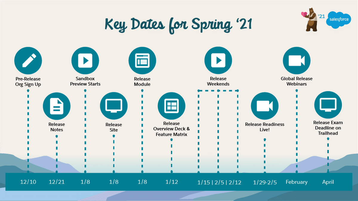 📣 #AwesomeAdmins - are you ready for the Spring '21 Release? Be sure to take note of these key dates and get further details on the blog →