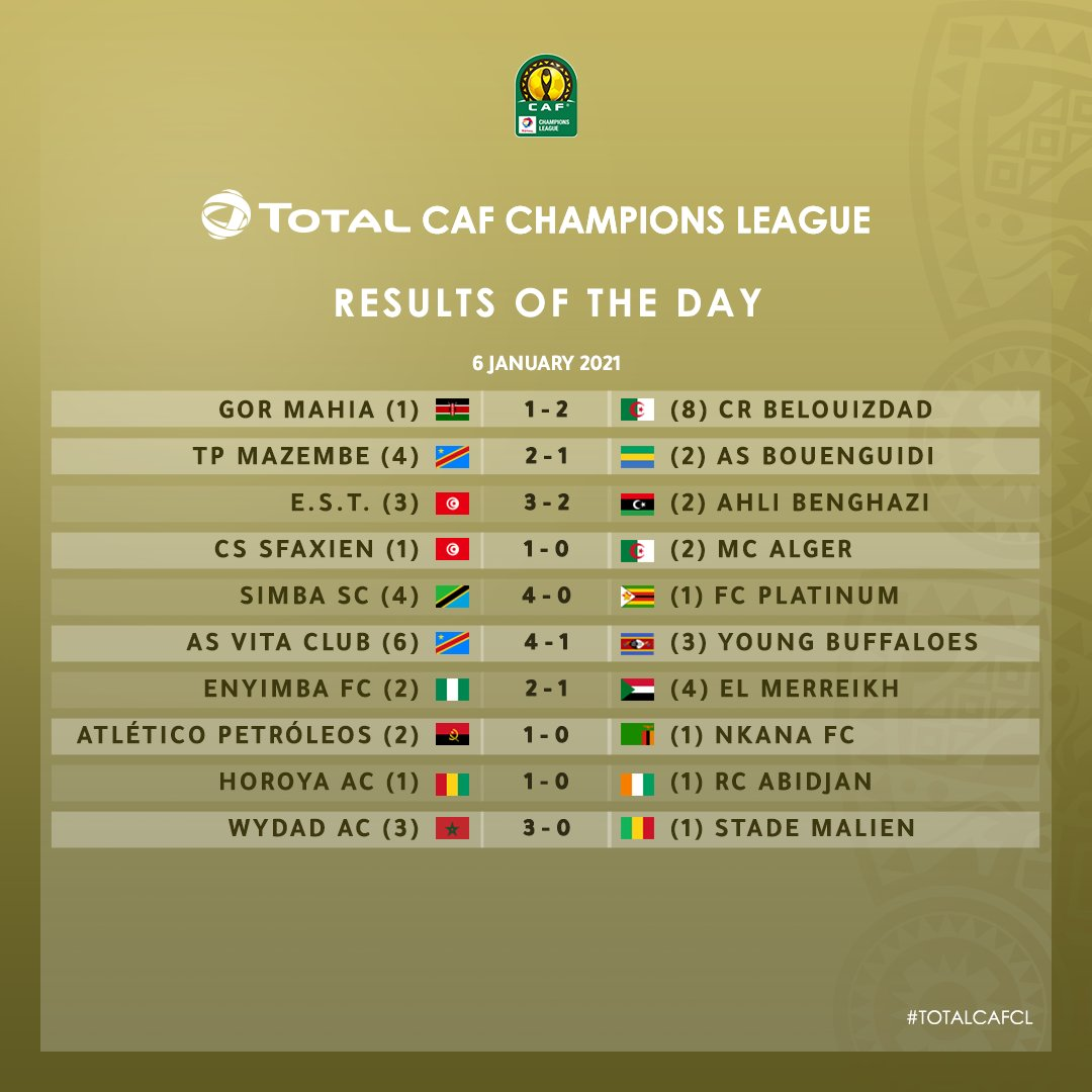Caf Champions League Results Today : 3 dec 27, 2020 10:31 ...