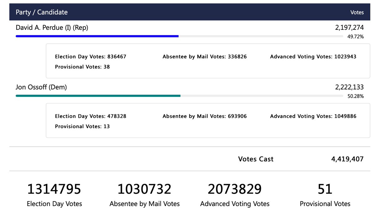 🚨🚨BREAKING: Jon @ossoff clears the .5% threshold for a Senate recount in Georgia. There will be no recount in Georgia.  Democrats take control of the U.S. Senate.
