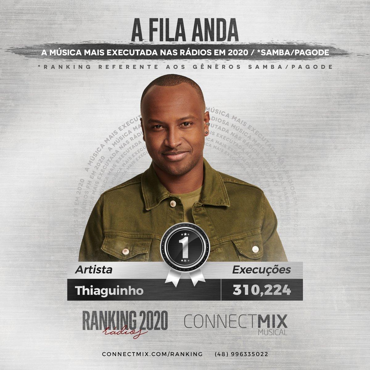 E a música mais tocada no gênero samba/pagode em 2020 foi... A Fila Anda!  A  música contagiante do pagodeiro Thiaguinho tocou mais de 300 mil vezes nas rádios nos 12 meses de 2020. E aí, gosta de #afilaanda?  #connectmix #thiaguinho #samba #pagode