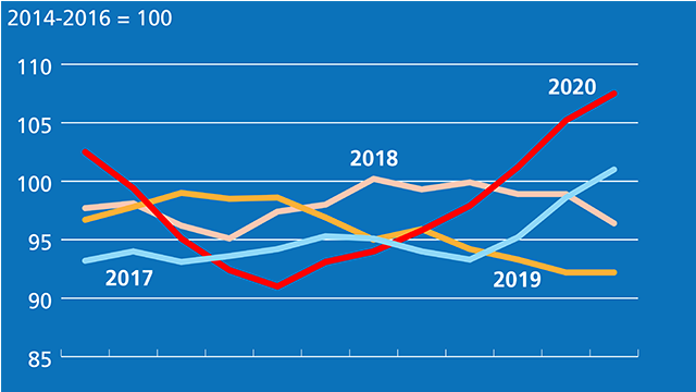 News: World food prices rise for seventh month in a row in December.  @FAO Food Price Index reached a three-year high over all of 2020.   For more:
