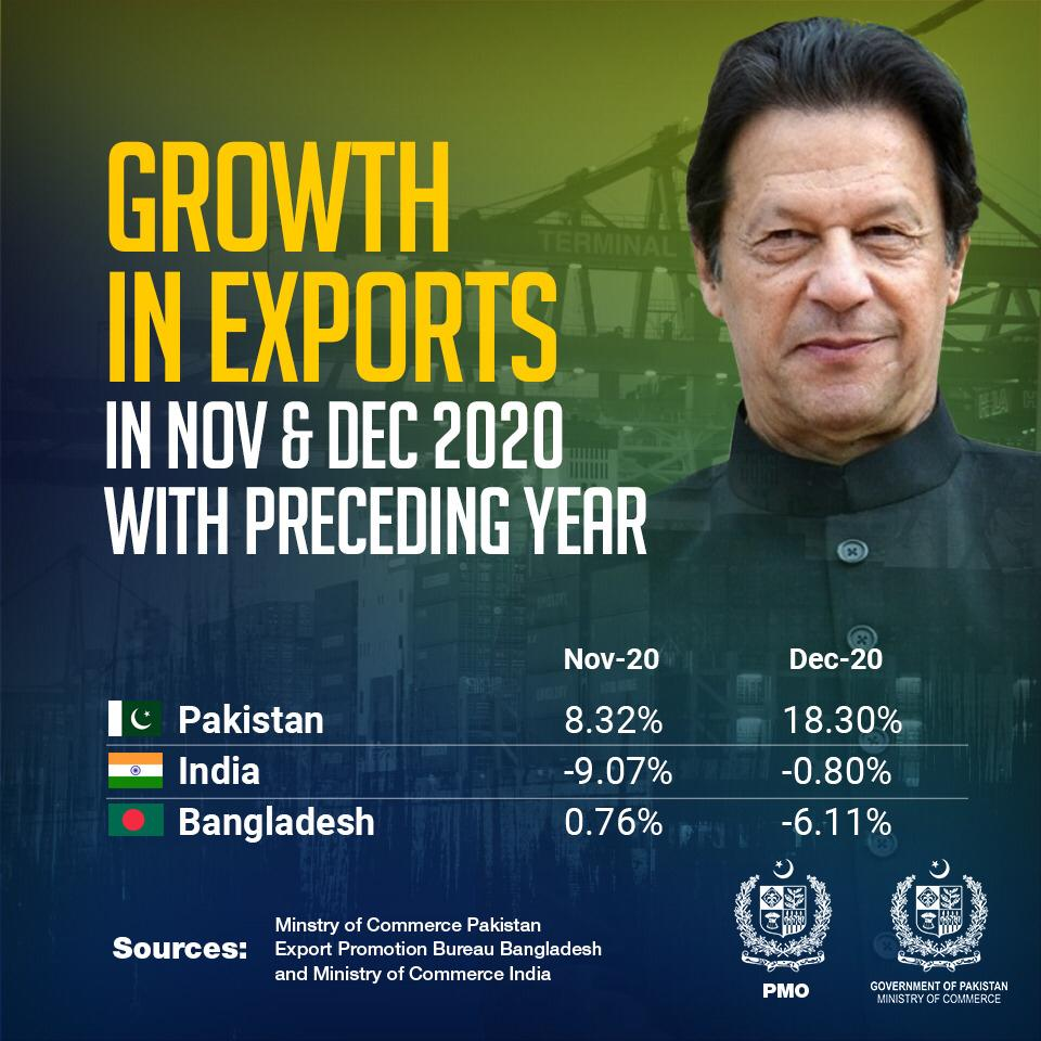 I have received the regional export trends and this shows that, compared to our exports, the exports of India and Bangladesh for Nov/Dec 2020 showed negative growth. I wish once again to congratulate the exporters and the Ministry of Commerce for this achievement.