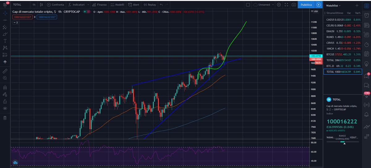 bitcoin target mercato cap