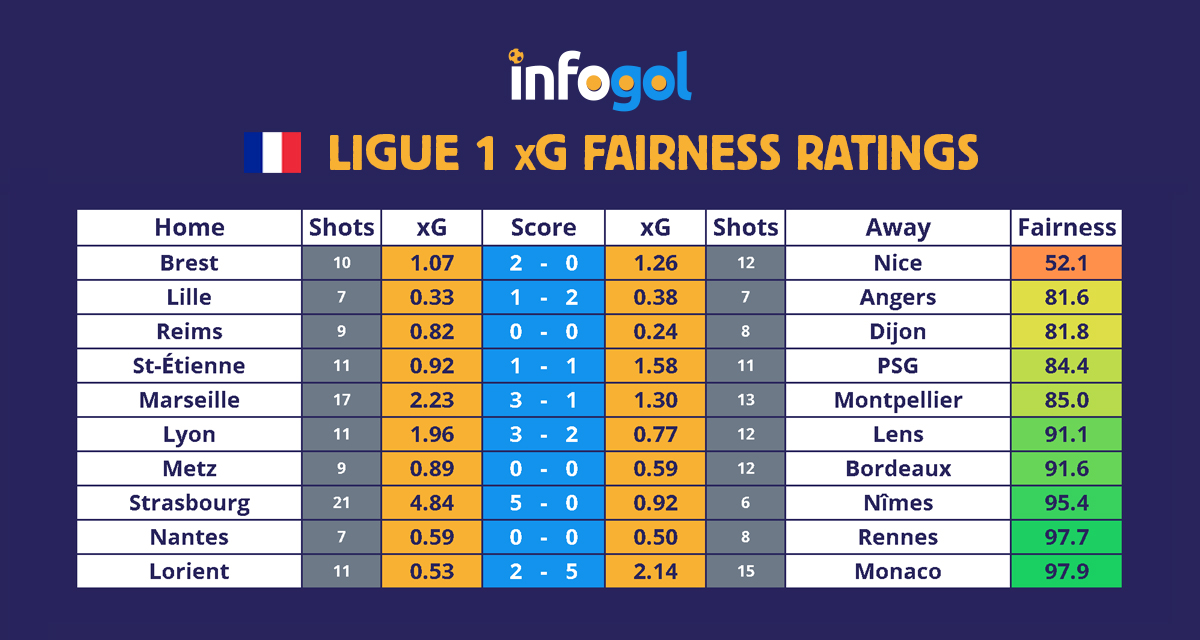 Ligue 1 results, xG - Round 18