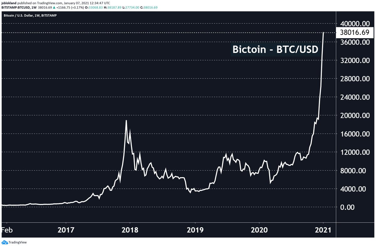 btc consiliere 2021 zho bitcoin bot v2