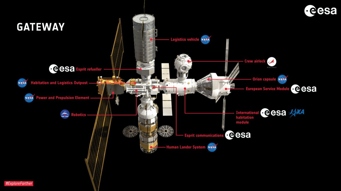 @esa will be an important partner of the space gateway. These are the main contributions to the future space outpost to explore moon, mars and beyond esa.int/Science_Explor…
