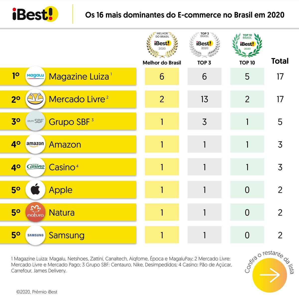 Confira as iniciativas de E-commerce mais dominantes da internet brasileira - aquelas que lideram um maior número de categorias do iBest.  Em E-commerce, o Magazine Luiza consagrou-se como o grupo mais dominante, seguido de Mercado Livre e Grupo SBF.