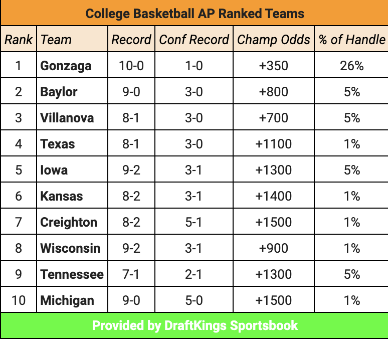 I actually totally buy that Gonzaga has a 20% chance at winning it all but Baylor should be considered right there with them—not around 10%. The two are head-and-shoulders above the rest rn.