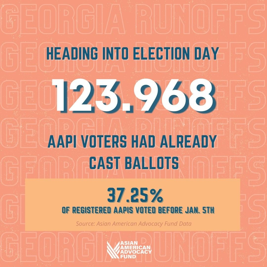 AAPI voters in Georgia turned out in historic numbers! Our voice, our vote‼️  We're proud to share how AAPI communities across Georgia showed up this election! Credit: @asianaaf  #AAPIRising #AllEyesonGeorgia #GeorgiaRunoffs #GeorgiaVotes #GOTV2021 #AAPIVotes #OurVoice https://t.co/xfjU2ihP1H