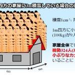家の屋根に積もる雪の重さってどれくらい?大人数の力士の重さと同じかも!