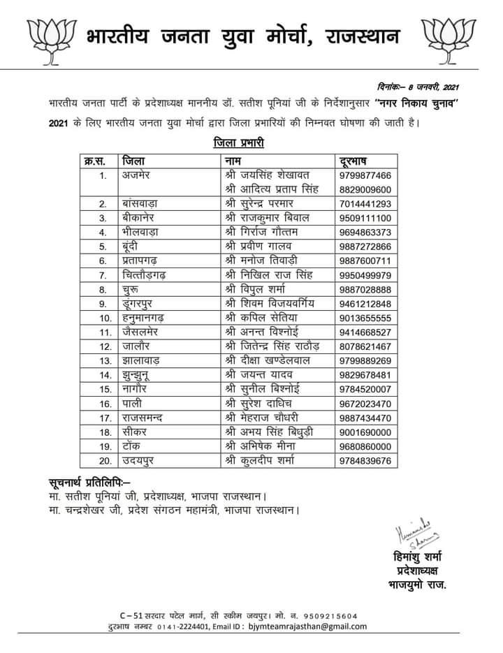 भाजयुमो प्रदेशाध्यक्ष श्री हिमांशु जी द्वारा नगर निकाय चुनाव 2021' में भाजपा का विजय पताका फेराने हेतु नियुक्त सभी जिला प्रभारियों को हार्दिक बधाई एवं शुभकामनाएं । #HimanshuSharma  #bjymrajasthan